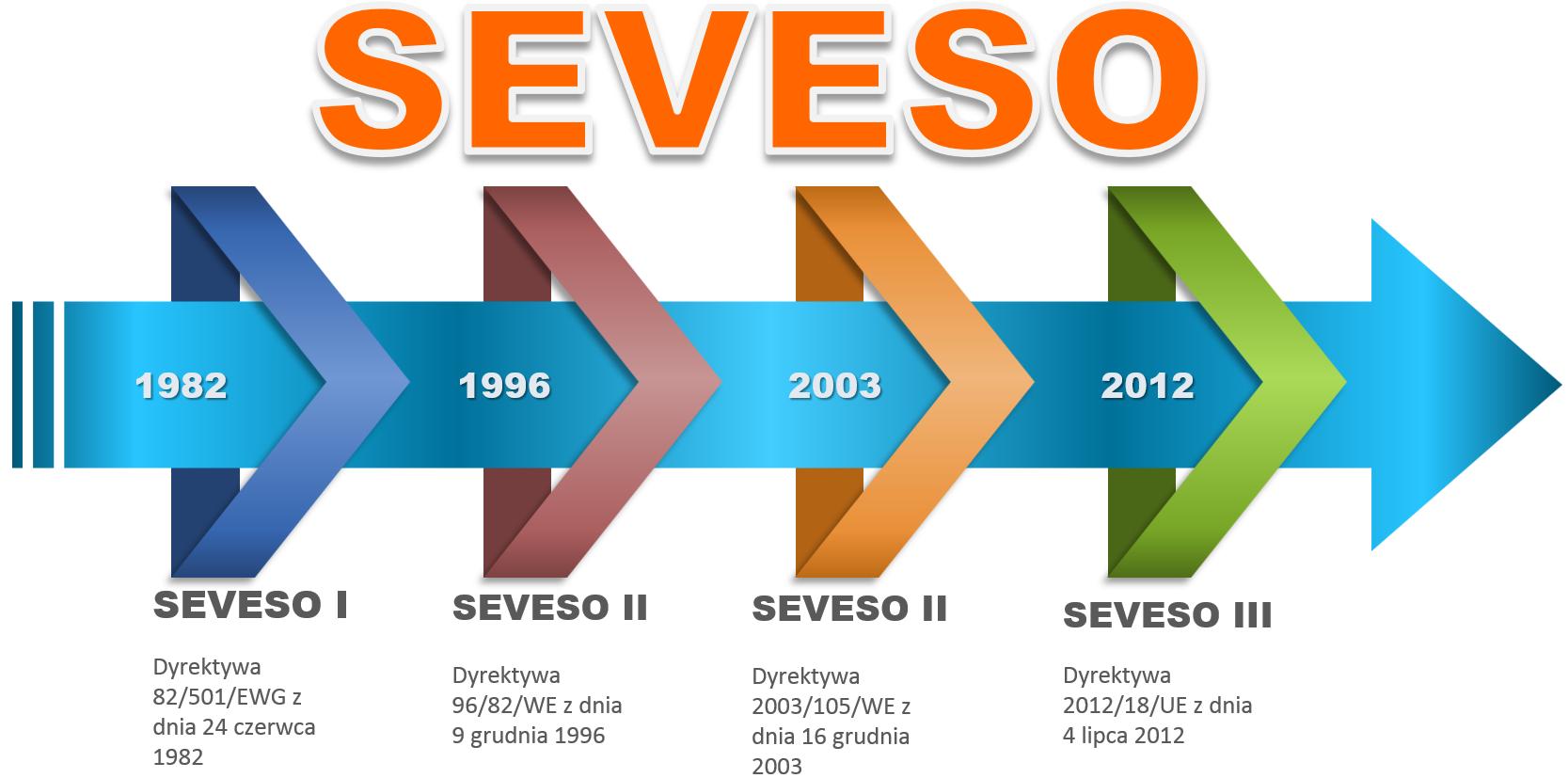 Historia dyrektywy SEVESO