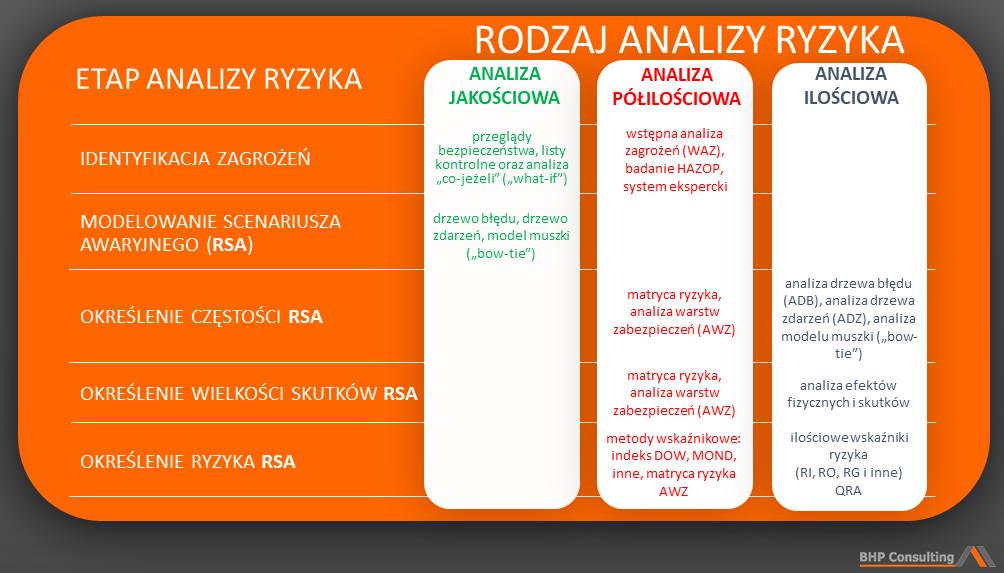 analiza ryzyka procesowego