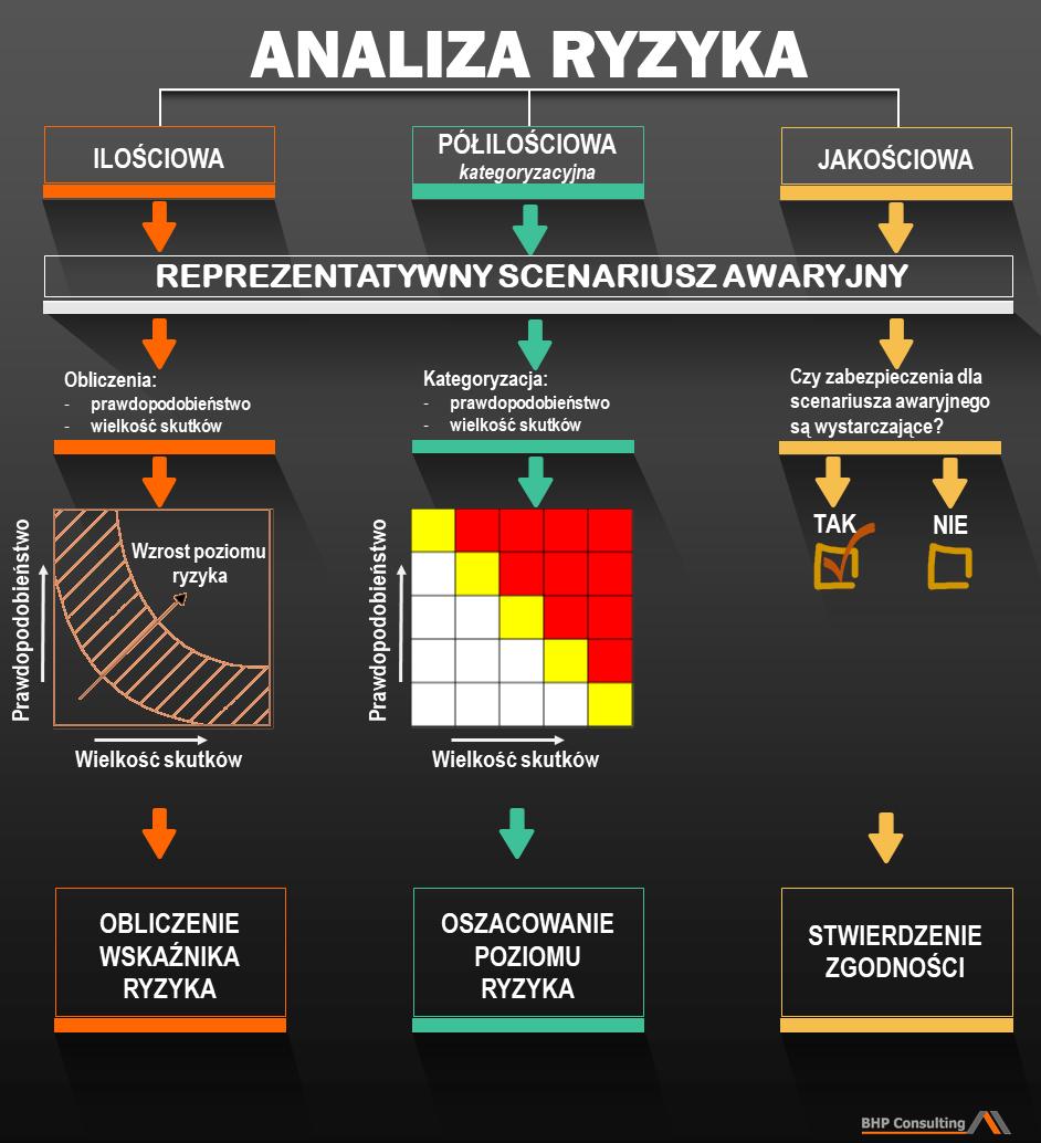 Analiza ryzyka - metody