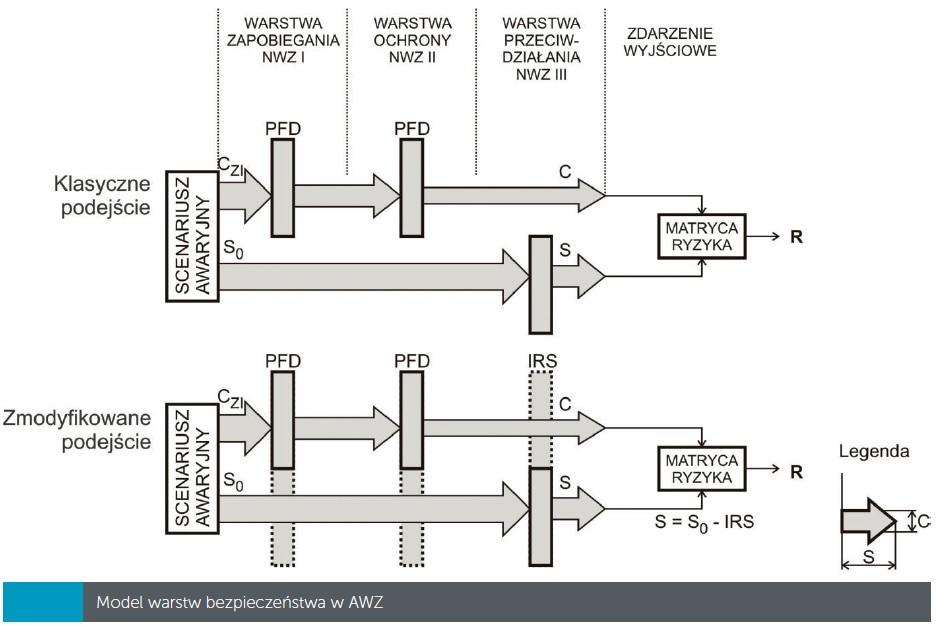Model warstw bezpieczeństwa w AWZ