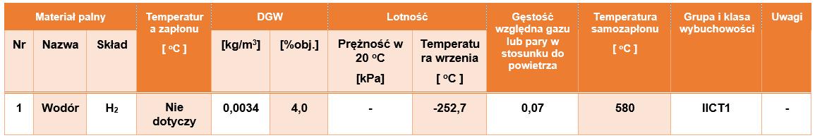 Parametry wodoru - palność