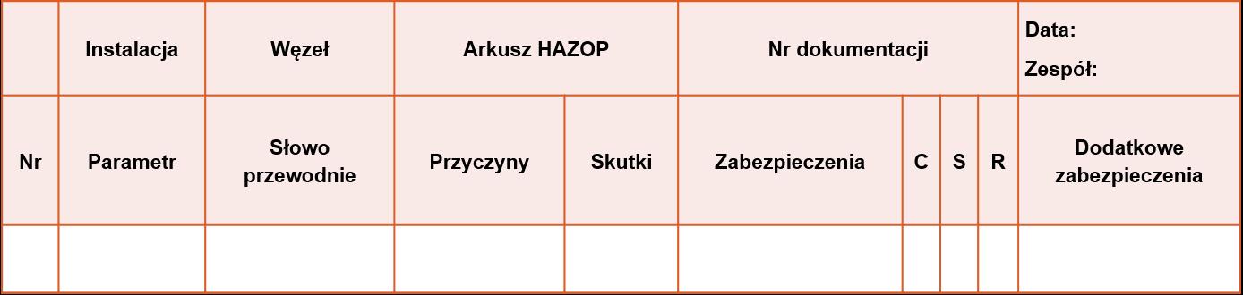 przykład analizy HAZOP