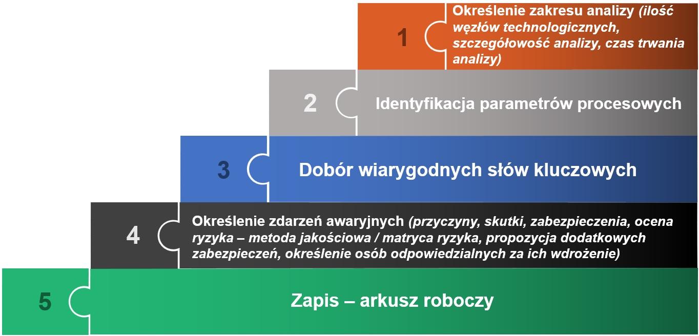 etapy prowadzenia analizy HAZOP