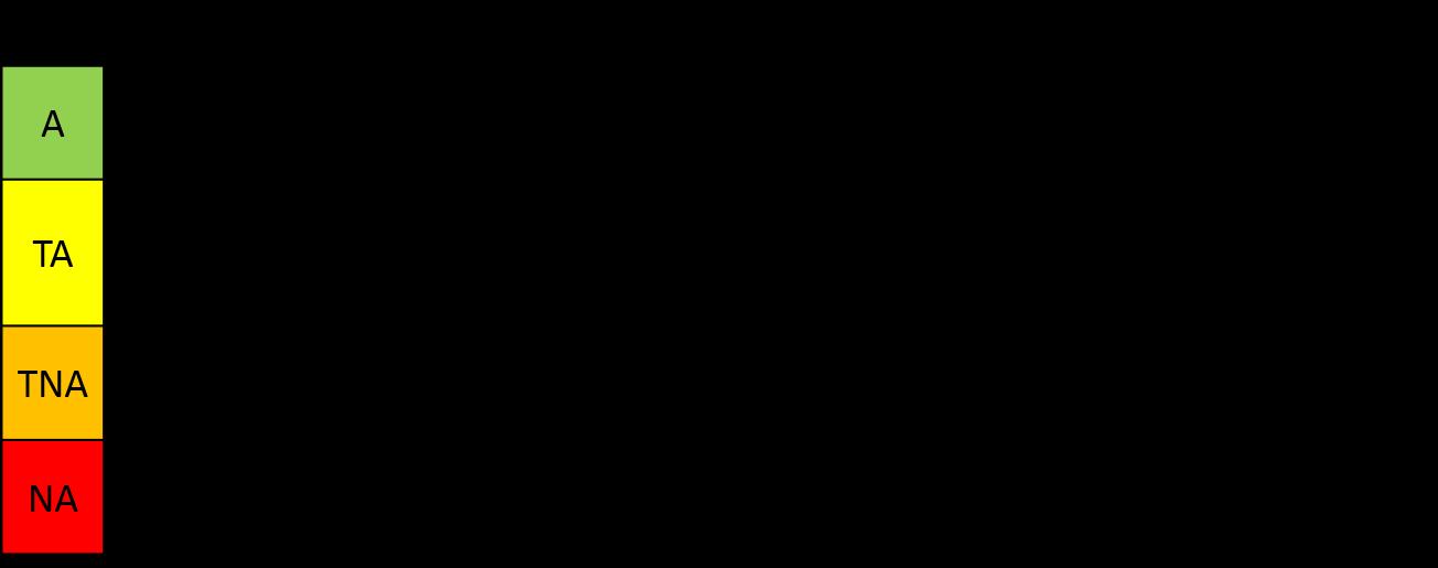 kategorie ryzyka - HAZOP